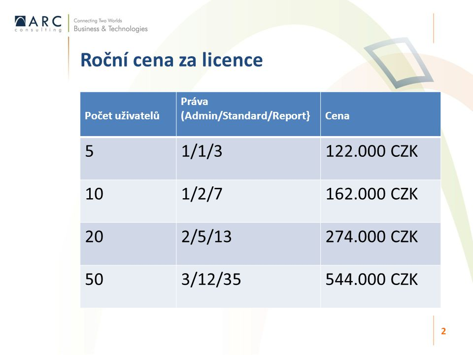 Počet uživatelů Práva (Admin/Standard/Report}Cena 51/1/3122.000 CZK 101/2/7162.000 CZK 202/5/13274.000 CZK 503/12/35544.000 CZK Roční cena za licence