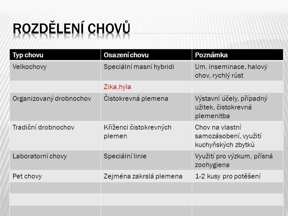  - v současné době vzorník králíků obsahuje 68 plemen  - plemena rozdělujeme podle hmotnosti :  A) Velká (BO,FB,Mm,NoS)  B) Střední (ČS,Kal,Bu,Nb,Vb,Vč,ČL,Vss,ČA…..)  C) Malá (Čm,Čč,T,Ho,Ku……)  D)Zakrslá (ZB,He,Z)  - plemena rozdělujeme podle struktury srsti:  A) S normální srstí  B) Krátkosrstá (Ca,rexi)  C) Dlouhosrstá (A,Li)  D) Se zvláštní strukturou (Sa)