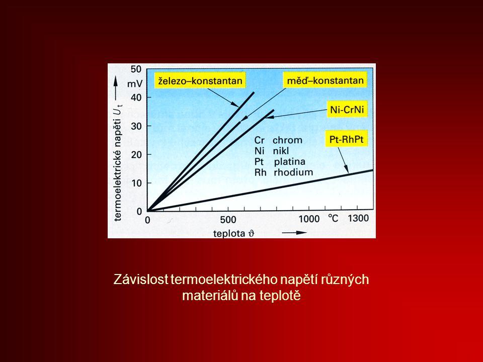 Závislost termoelektrického napětí různých materiálů na teplotě