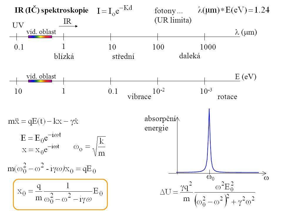 IR (IČ) spektroskopie (  m) 0.1 1 101001000 UV vid.
