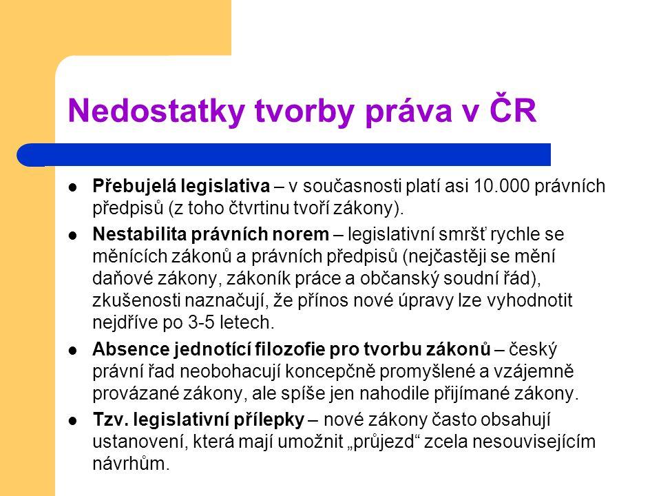 Nedostatky tvorby práva v ČR Přebujelá legislativa – v současnosti platí asi 10.000 právních předpisů (z toho čtvrtinu tvoří zákony). Nestabilita práv