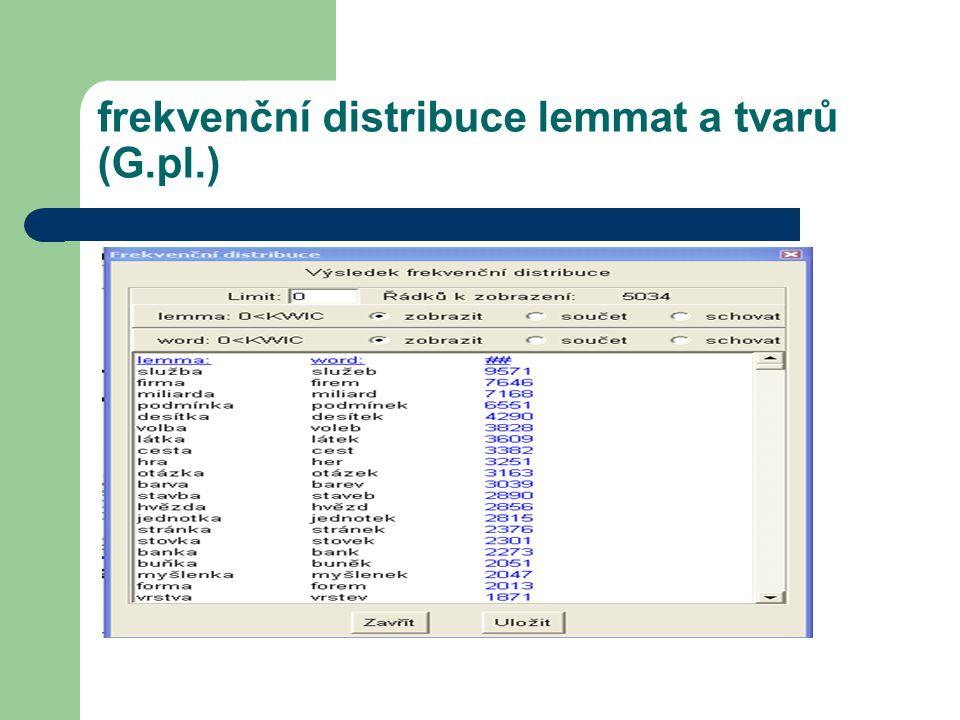 frekvenční distribuce lemmat a tvarů (G.pl.)