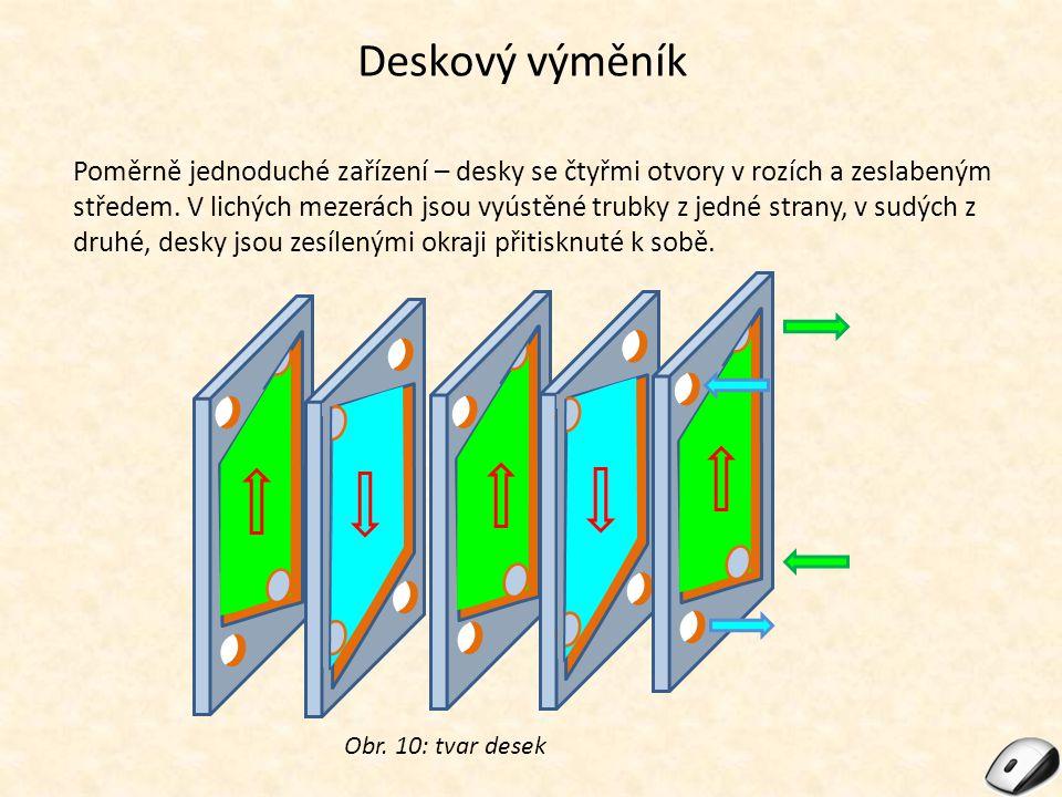 Deskový výměník Obr. 10: tvar desek Poměrně jednoduché zařízení – desky se čtyřmi otvory v rozích a zeslabeným středem. V lichých mezerách jsou vyústě