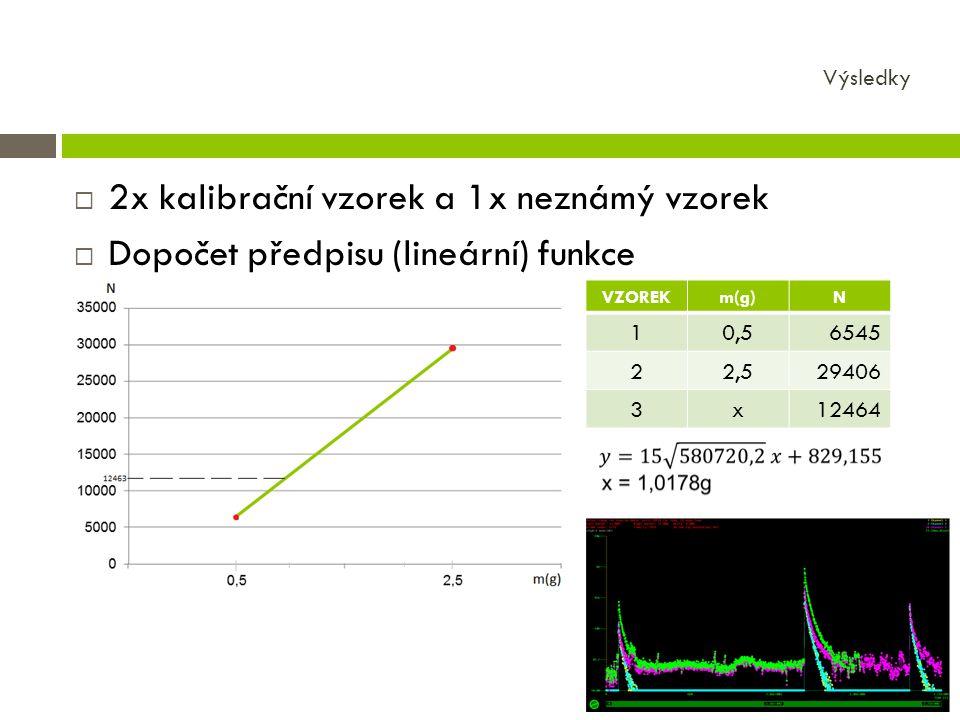  2x kalibrační vzorek a 1x neznámý vzorek  Dopočet předpisu (lineární) funkce Výsledky VZOREKm(g)N 10,56545 22,529406 3x12464
