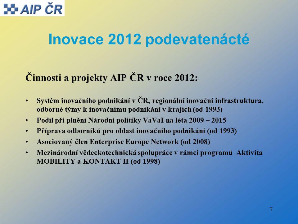 7 Inovace 2012 podevatenácté Činnosti a projekty AIP ČR v roce 2012: Systém inovačního podnikání v ČR, regionální inovační infrastruktura, odborné týmy k inovačnímu podnikání v krajích (od 1993) Podíl při plnění Národní politiky VaVaI na léta 2009 – 2015 Příprava odborníků pro oblast inovačního podnikání (od 1993) Asociovaný člen Enterprise Europe Network (od 2008) Mezinárodní vědeckotechnická spolupráce v rámci programů Aktivita MOBILITY a KONTAKT II (od 1998)