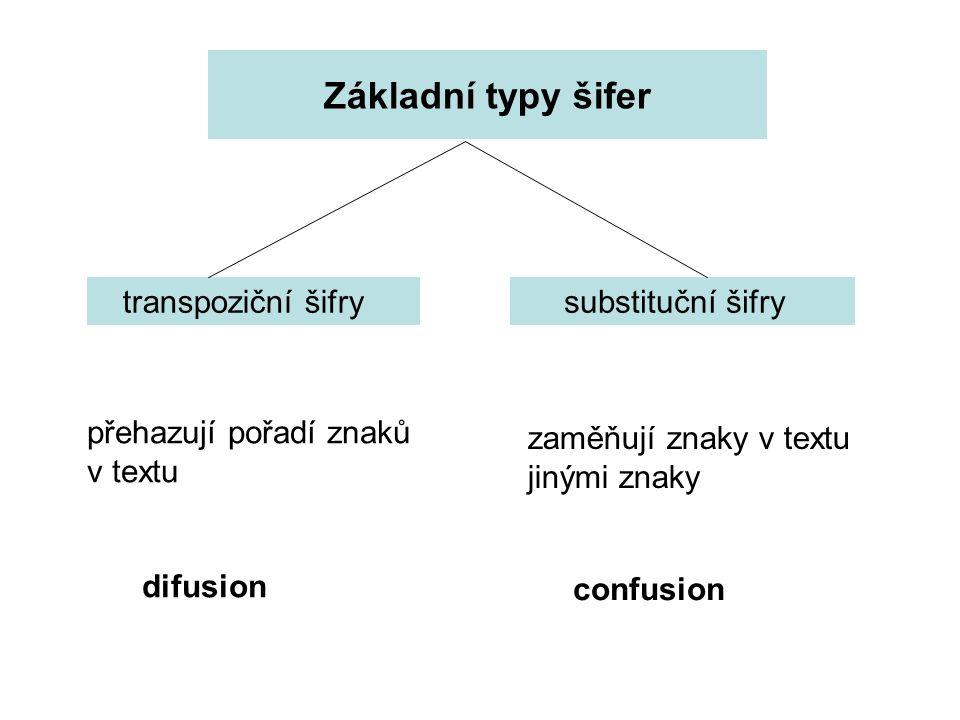 Základní typy šifer transpoziční šifry substituční šifry přehazují pořadí znaků v textu zaměňují znaky v textu jinými znaky difusion confusion