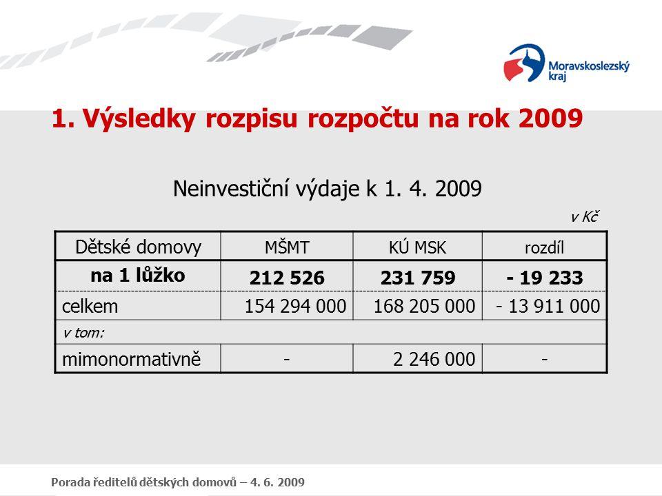 Porada ředitelů dětských domovů – 4. 6. 2009 1.