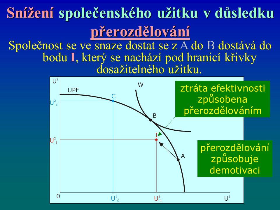 Snížení společenského užitku v důsledku přerozdělování Společnost se ve snaze dostat se z A do B dostává do bodu I, který se nachází pod hranicí křivky dosažitelného užitku.