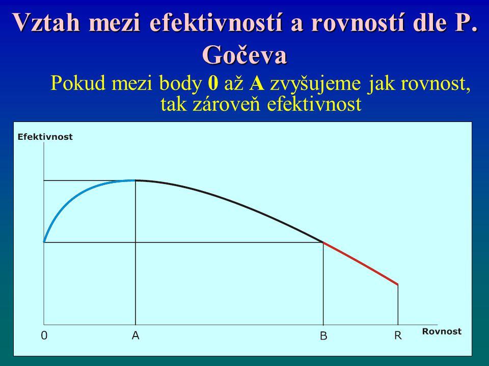 Vztah mezi efektivností a rovností dle P.