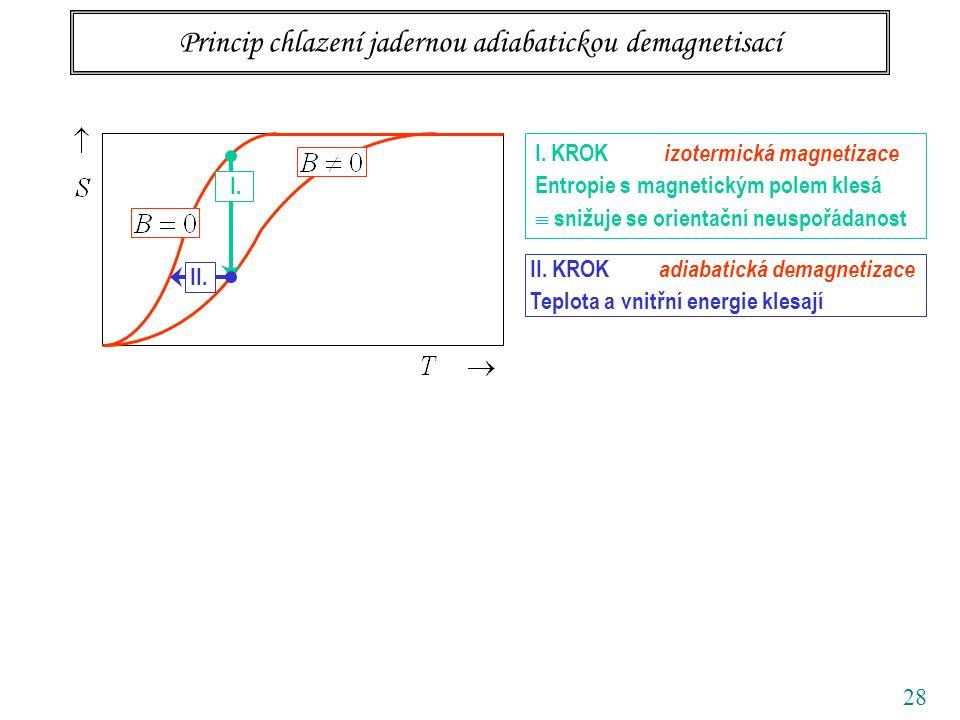 28 Princip chlazení jadernou adiabatickou demagnetisací I. KROK izotermická magnetizace Entropie s magnetickým polem klesá  snižuje se orientační neu