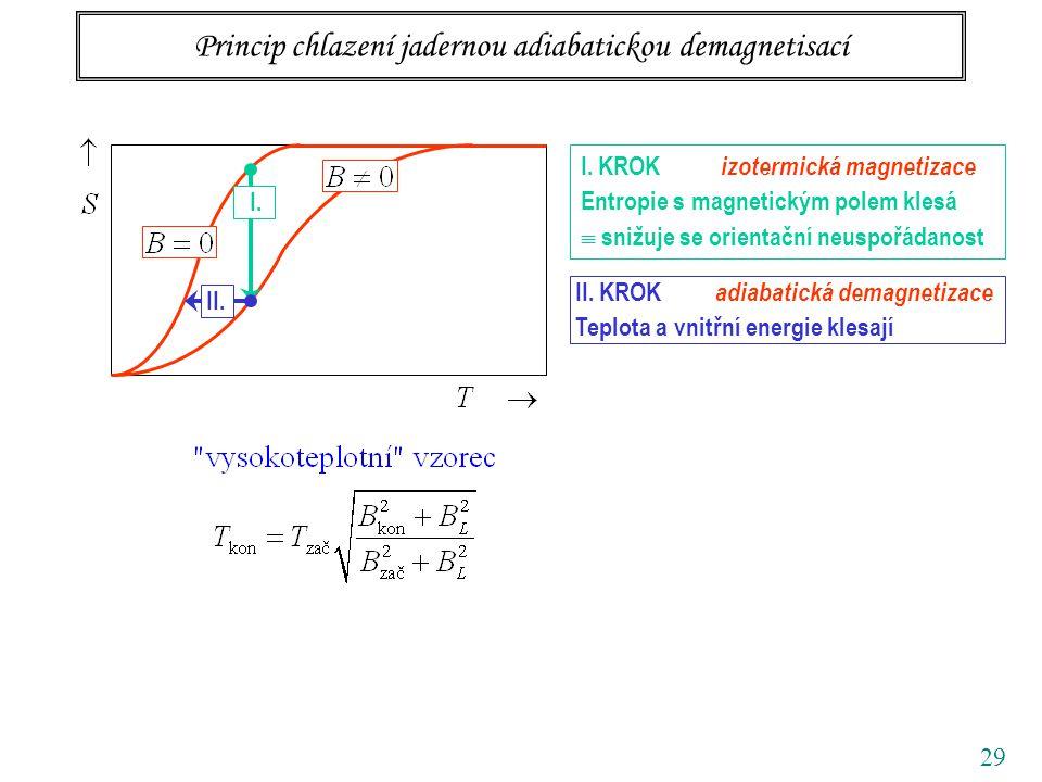 29 Princip chlazení jadernou adiabatickou demagnetisací I. KROK izotermická magnetizace Entropie s magnetickým polem klesá  snižuje se orientační neu