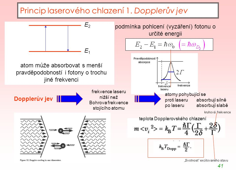 41 Princip laserového chlazení 1. Dopplerův jev E1E1 E2E2 podmínka pohlcení (vyzáření) fotonu o určité energii atom může absorbovat s menší pravděpodo
