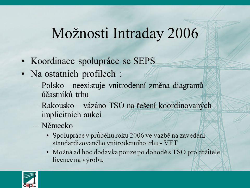 Možnosti Intraday 2006 Koordinace spolupráce se SEPS Na ostatních profilech : –Polsko – neexistuje vnitrodenní změna diagramů účastníků trhu –Rakousko – vázáno TSO na řešení koordinovaných implicitních aukcí –Německo Spolupráce v průběhu roku 2006 ve vazbě na zavedení standardizovaného vnitrodenního trhu - VET Možná ad hoc dodávka pouze po dohodě s TSO pro držitele licence na výrobu