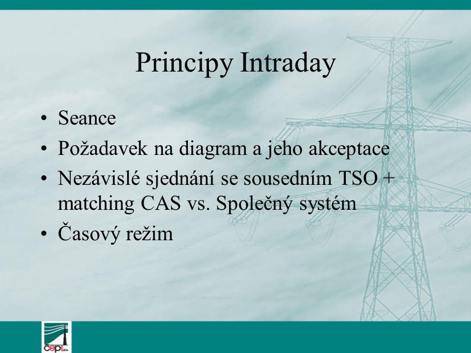 Principy Intraday Seance Požadavek na diagram a jeho akceptace Nezávislé sjednání se sousedním TSO + matching CAS vs.