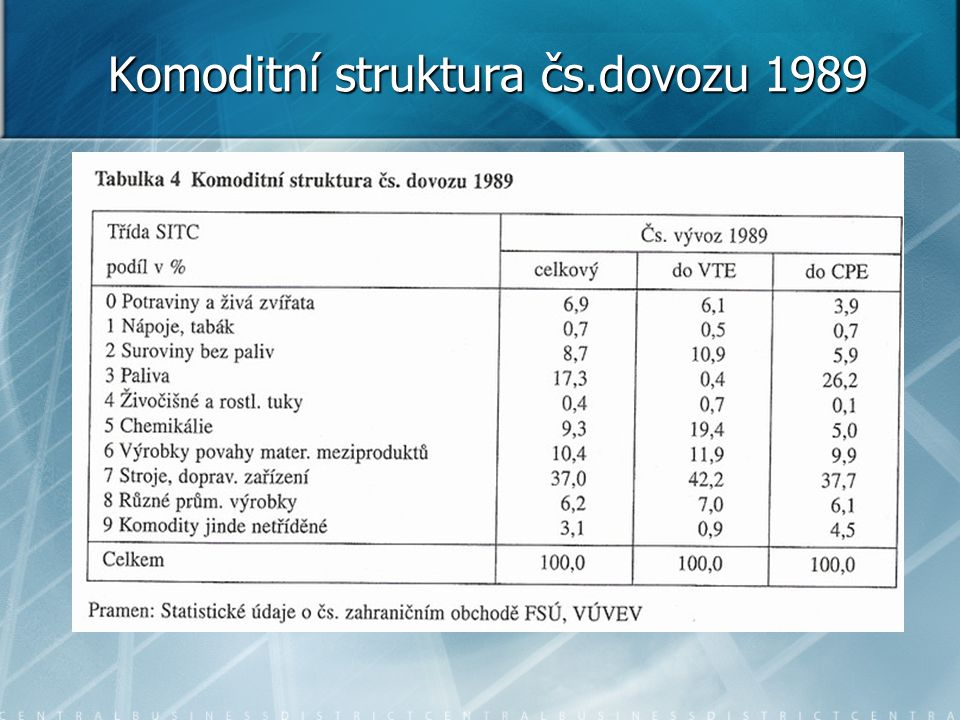 Komoditní struktura čs.dovozu 1989