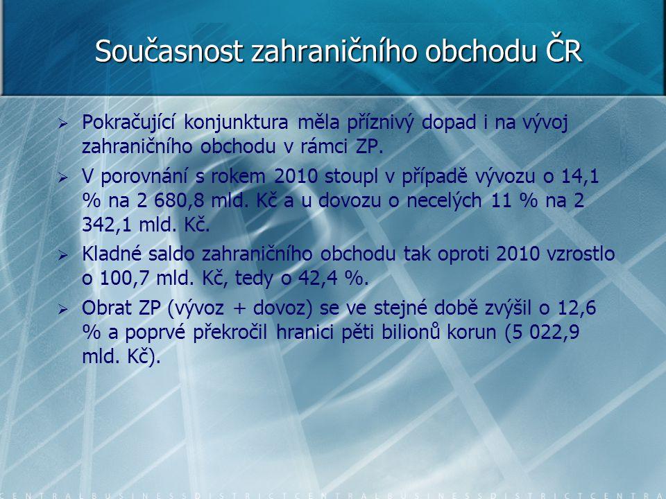 Současnost zahraničního obchodu ČR   Pokračující konjunktura měla příznivý dopad i na vývoj zahraničního obchodu v rámci ZP.   V porovnání s rokem