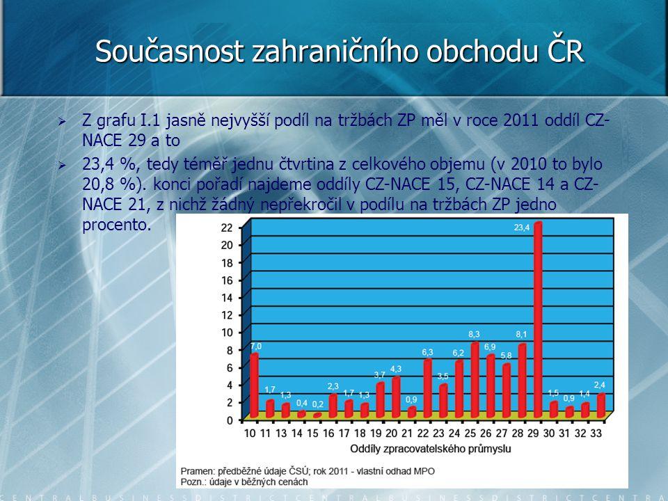 Současnost zahraničního obchodu ČR   Z grafu I.1 jasně nejvyšší podíl na tržbách ZP měl v roce 2011 oddíl CZ- NACE 29 a to   23,4 %, tedy téměř je