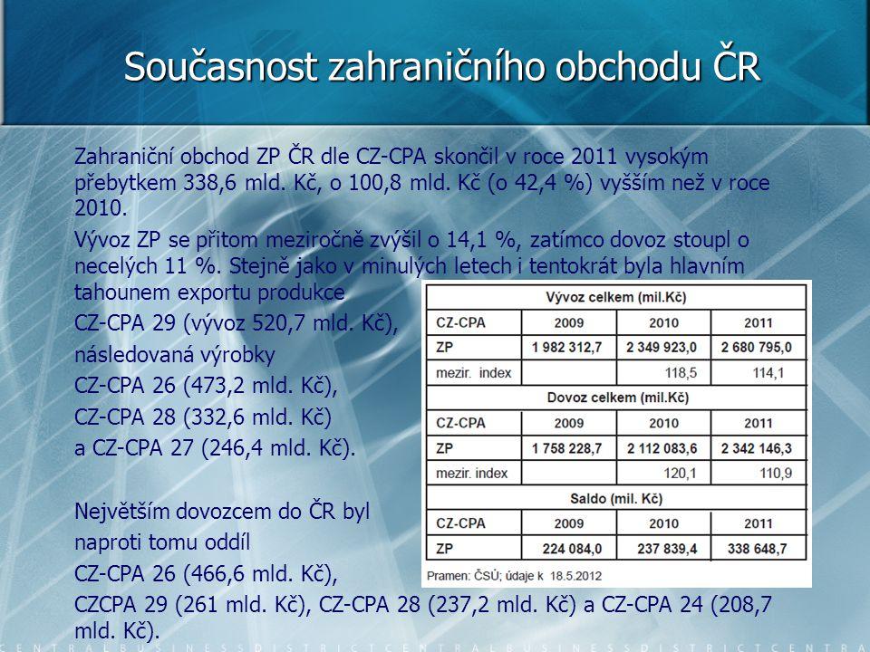 Zahraniční obchod ZP ČR dle CZ-CPA skončil v roce 2011 vysokým přebytkem 338,6 mld. Kč, o 100,8 mld. Kč (o 42,4 %) vyšším než v roce 2010. Vývoz ZP se