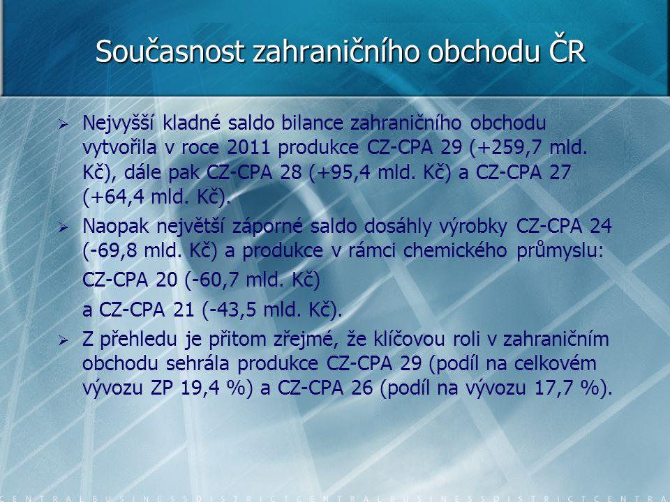 Současnost zahraničního obchodu ČR   Nejvyšší kladné saldo bilance zahraničního obchodu vytvořila v roce 2011 produkce CZ-CPA 29 (+259,7 mld. Kč), d