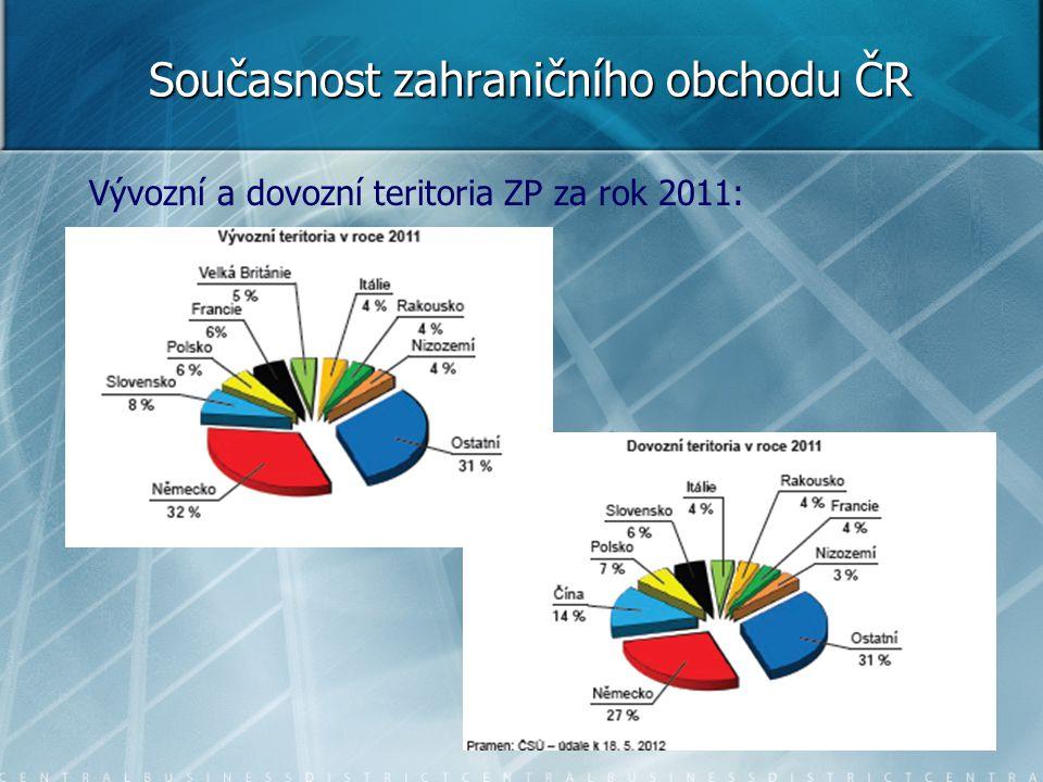Současnost zahraničního obchodu ČR Vývozní a dovozní teritoria ZP za rok 2011: