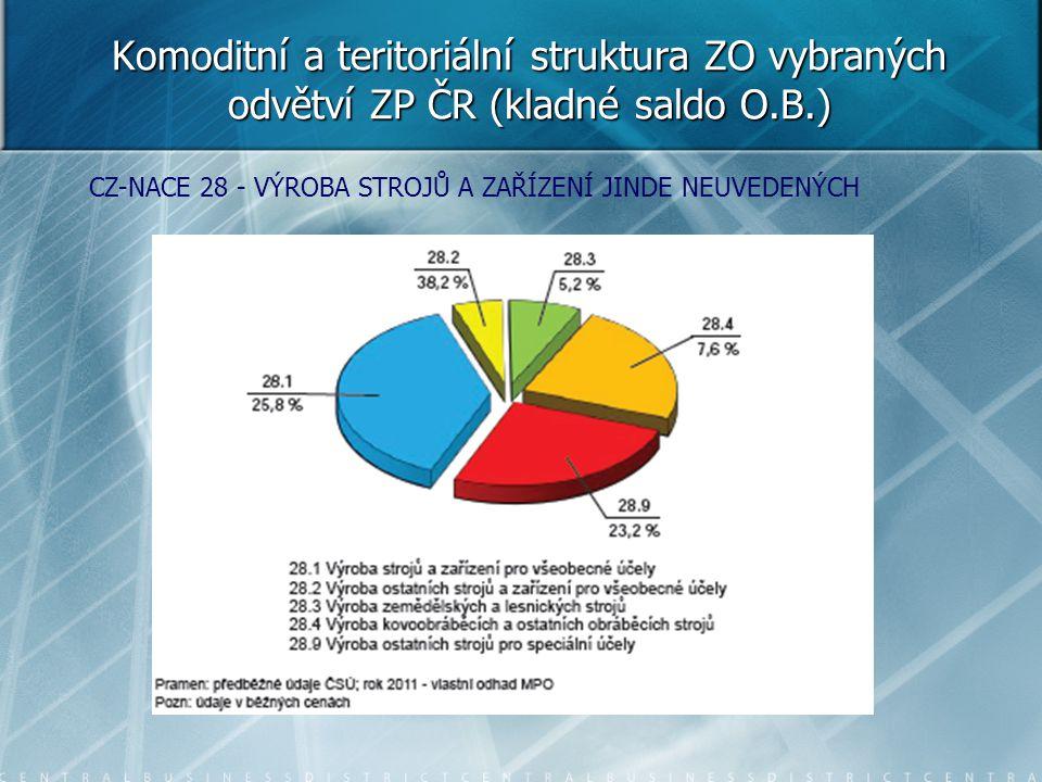 Komoditní a teritoriální struktura ZO vybraných odvětví ZP ČR (kladné saldo O.B.) CZ-NACE 28 - VÝROBA STROJŮ A ZAŘÍZENÍ JINDE NEUVEDENÝCH