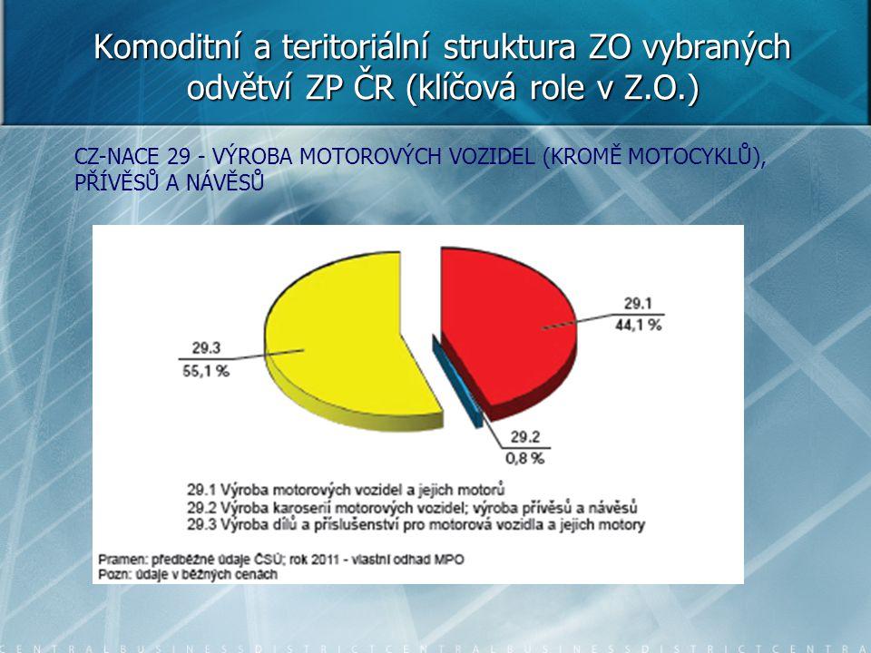Komoditní a teritoriální struktura ZO vybraných odvětví ZP ČR (klíčová role v Z.O.) CZ-NACE 29 - VÝROBA MOTOROVÝCH VOZIDEL (KROMĚ MOTOCYKLŮ), PŘÍVĚSŮ
