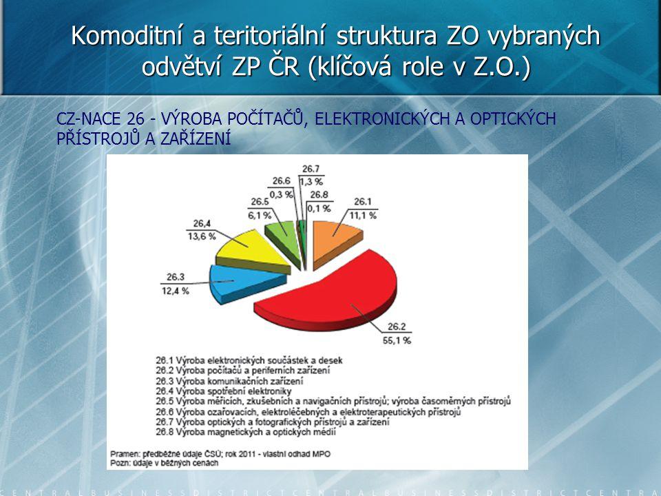 Komoditní a teritoriální struktura ZO vybraných odvětví ZP ČR (klíčová role v Z.O.) CZ-NACE 26 - VÝROBA POČÍTAČŮ, ELEKTRONICKÝCH A OPTICKÝCH PŘÍSTROJŮ