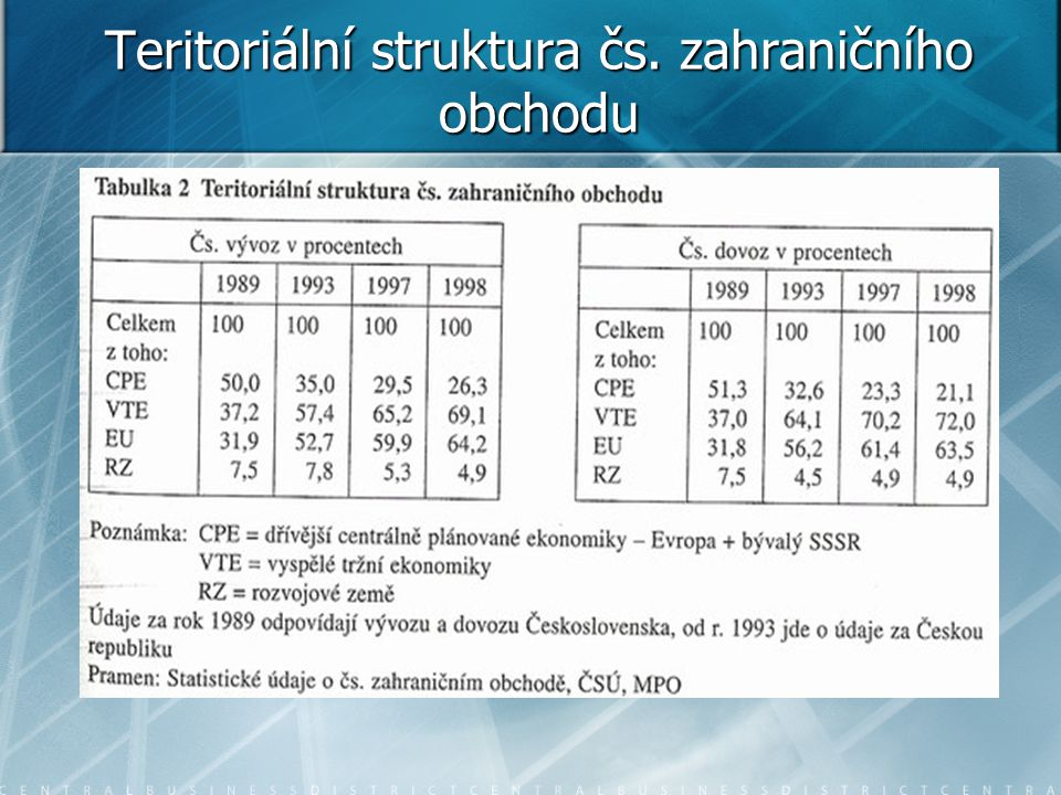 Teritoriální struktura čs. zahraničního obchodu