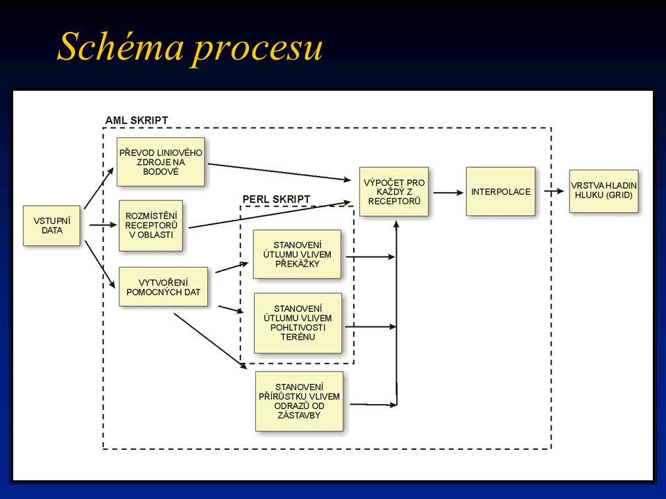 Schéma procesu