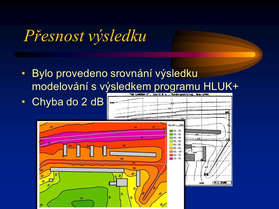 Přesnost výsledku Bylo provedeno srovnání výsledku modelování s výsledkem programu HLUK+ Chyba do 2 dB