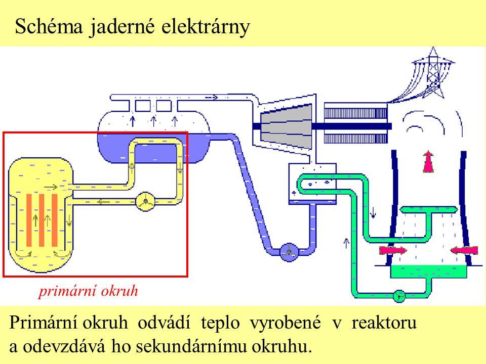 primární okruh Schéma jaderné elektrárny Primární okruh odvádí teplo vyrobené v reaktoru a odevzdává ho sekundárnímu okruhu.