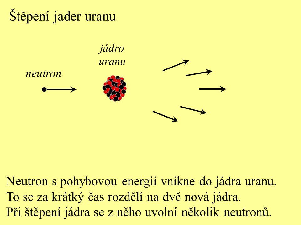 Štěpení jader uranu Neutron s pohybovou energii vnikne do jádra uranu. To se za krátký čas rozdělí na dvě nová jádra. Při štěpení jádra se z něho uvol