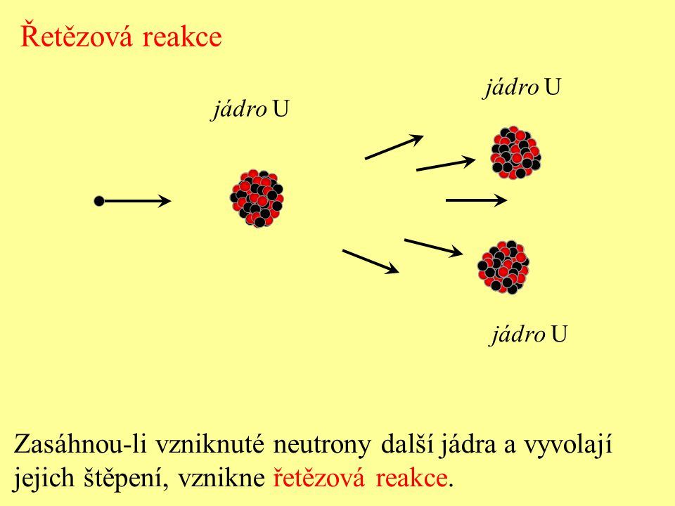 Řetězová reakce Zasáhnou-li vzniknuté neutrony další jádra a vyvolají jejich štěpení, vznikne řetězová reakce. jádro U