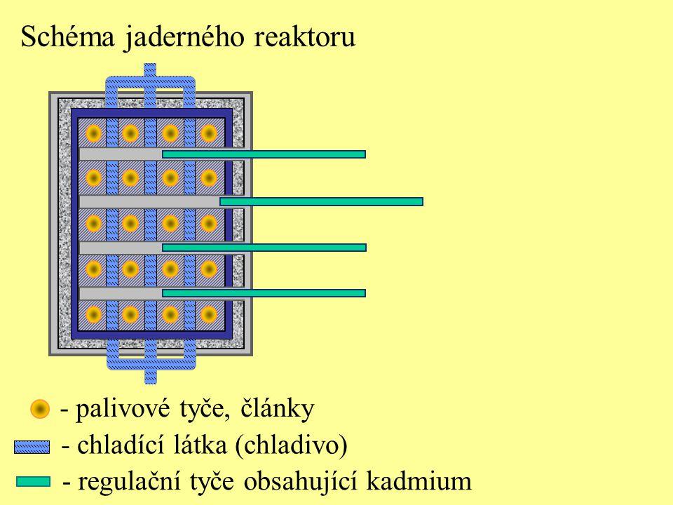 - palivové tyče, články - chladící látka (chladivo) Schéma jaderného reaktoru - regulační tyče obsahující kadmium