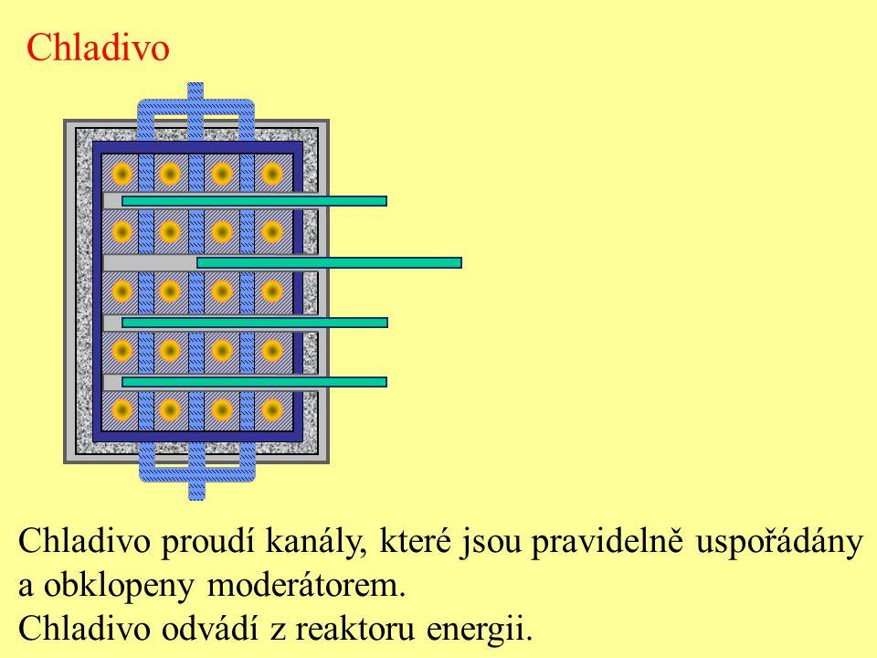 Chladivo proudí kanály, které jsou pravidelně uspořádány a obklopeny moderátorem.