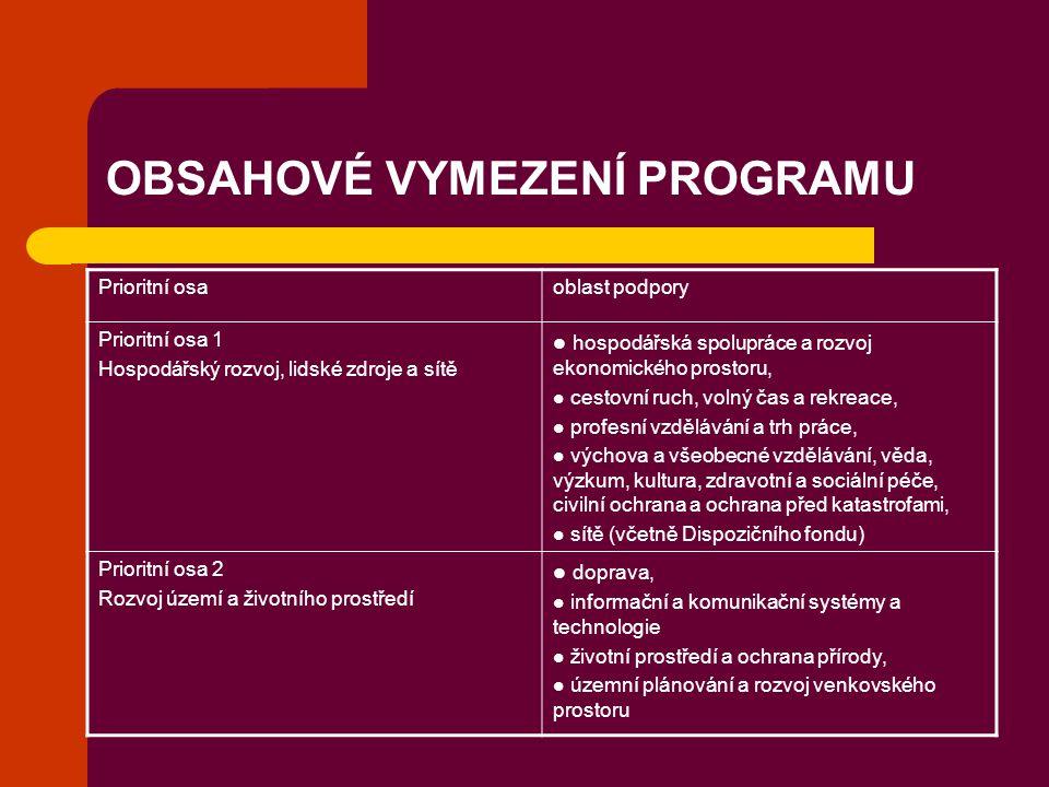 OBSAHOVÉ VYMEZENÍ PROGRAMU Prioritní osaoblast podpory Prioritní osa 1 Hospodářský rozvoj, lidské zdroje a sítě hospodářská spolupráce a rozvoj ekonom