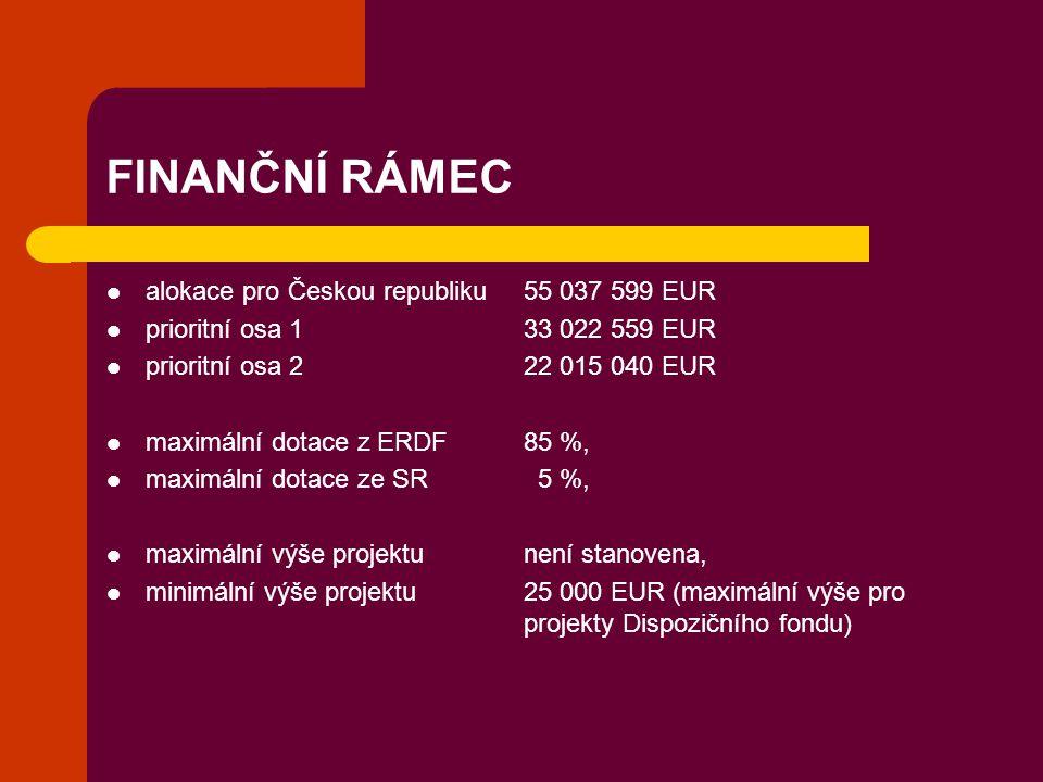 FINANČNÍ RÁMEC alokace pro Českou republiku55 037 599 EUR prioritní osa 1 33 022 559 EUR prioritní osa 2 22 015 040 EUR maximální dotace z ERDF 85 %,