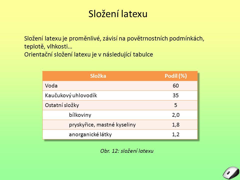 Složení latexu Obr. 12: složení latexu Složení latexu je proměnlivé, závisí na povětrnostních podmínkách, teplotě, vlhkosti… Orientační složení latexu