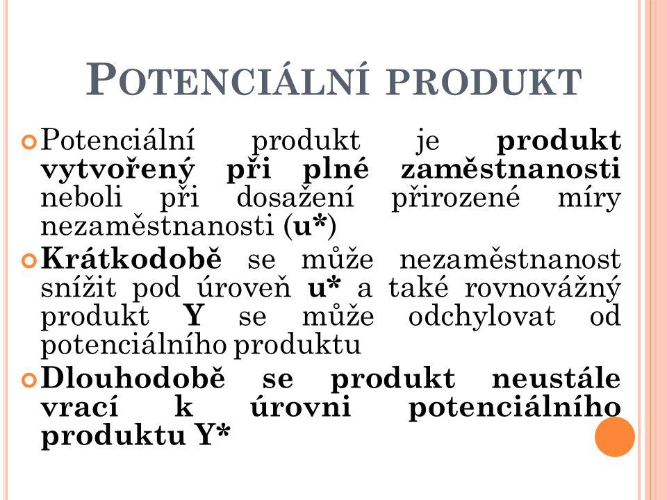 P OTENCIÁLNÍ PRODUKT Potenciální produkt je produkt vytvořený při plné zaměstnanosti neboli při dosažení přirozené míry nezaměstnanosti ( u* ) Krátkod