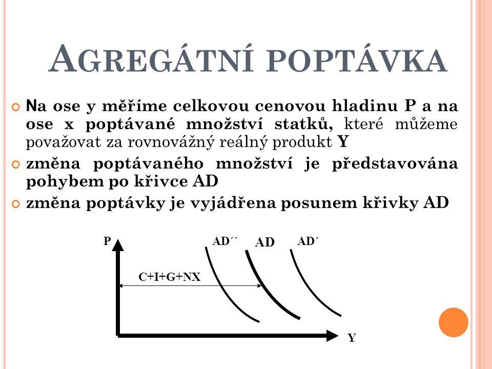 A GREGÁTNÍ POPTÁVKA N a ose y měříme celkovou cenovou hladinu P a na ose x poptávané množství statků, které můžeme považovat za rovnovážný reálný prod