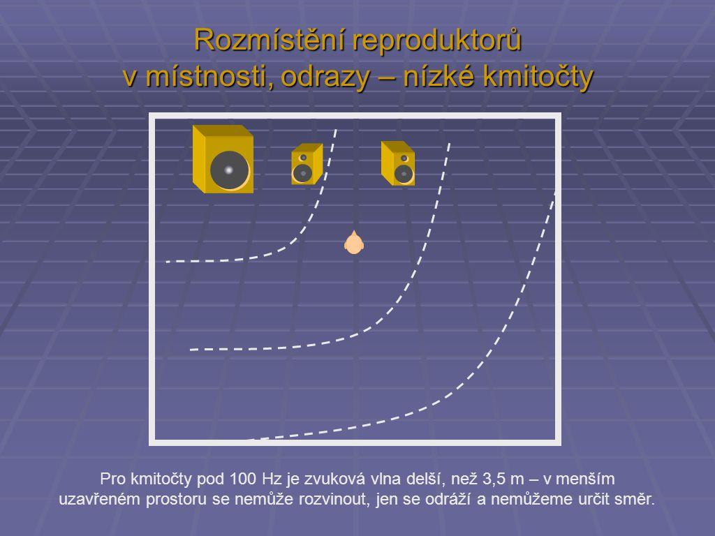 Rozmístění reproduktorů v místnosti, odrazy – nízké kmitočty Pro kmitočty pod 100 Hz je zvuková vlna delší, než 3,5 m – v menším uzavřeném prostoru se nemůže rozvinout, jen se odráží a nemůžeme určit směr.