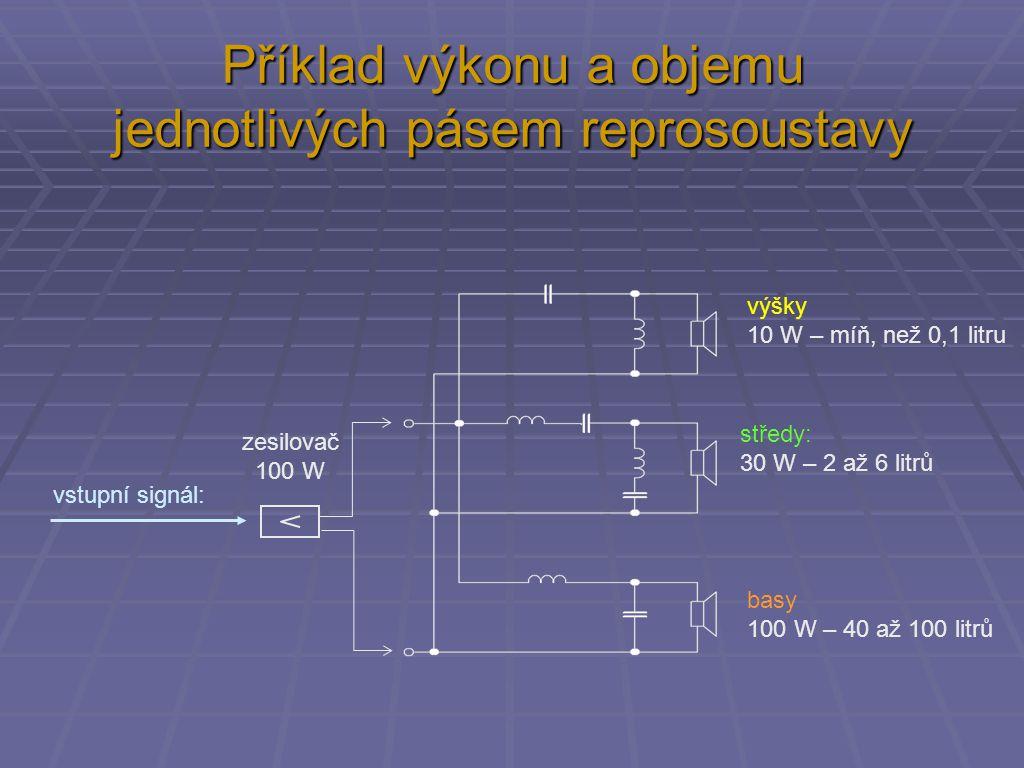 Příklad výkonu a objemu jednotlivých pásem reprosoustavy výšky 10 W – míň, než 0,1 litru basy 100 W – 40 až 100 litrů zesilovač 100 W středy: 30 W – 2 až 6 litrů vstupní signál: