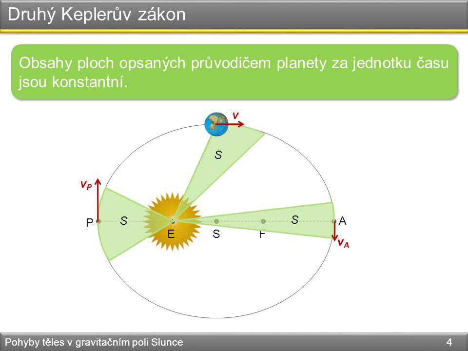 Druhý Keplerův zákon Pohyby těles v gravitačním poli Slunce 4 Obsahy ploch opsaných průvodičem planety za jednotku času jsou konstantní. P A EFS v vAv