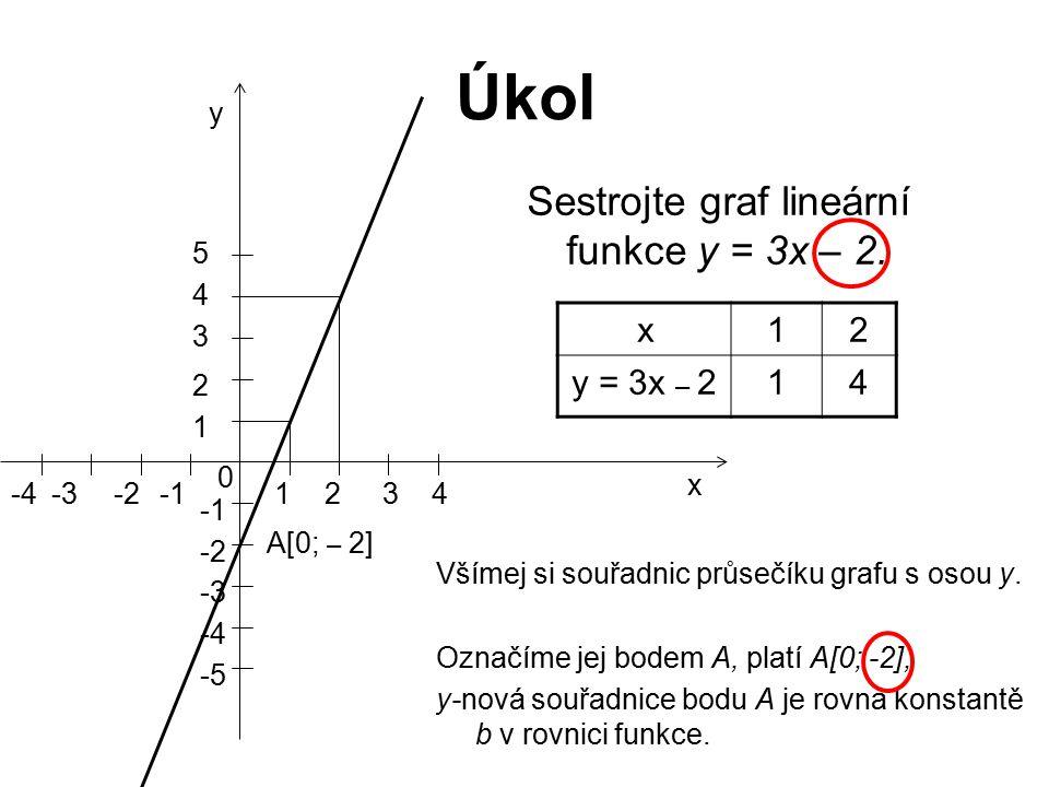Úkol Sestrojte graf lineární funkce y = 3x – 2. x12 y = 3x – 214 0 1234-4-3-2 x y 1 5 4 3 2 -5 -2 -3 -4 A[0; – 2] Všímej si souřadnic průsečíku grafu