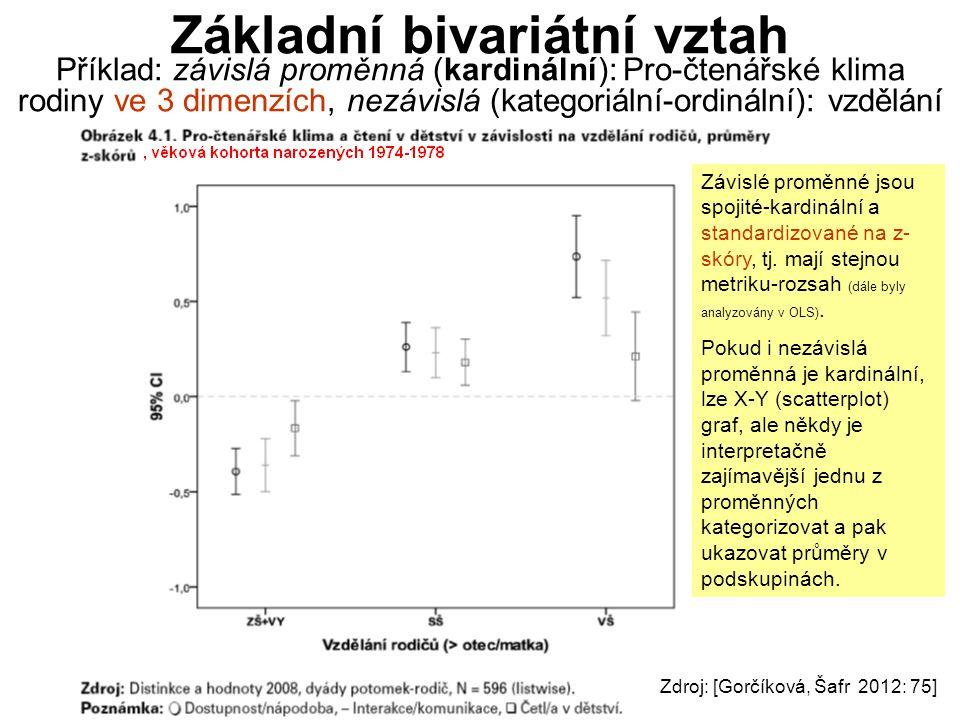 Základní bivariátní vztah Příklad: závislá proměnná (kardinální): Pro-čtenářské klima rodiny ve 3 dimenzích, nezávislá (kategoriální-ordinální): vzděl