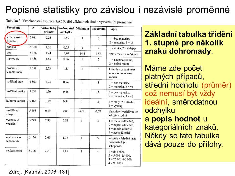 Popisné statistiky pro závislou i nezávislé proměnné Zdroj: [Katrňák 2006: 181] Základní tabulka třídění 1. stupně pro několik znaků dohromady. Máme z