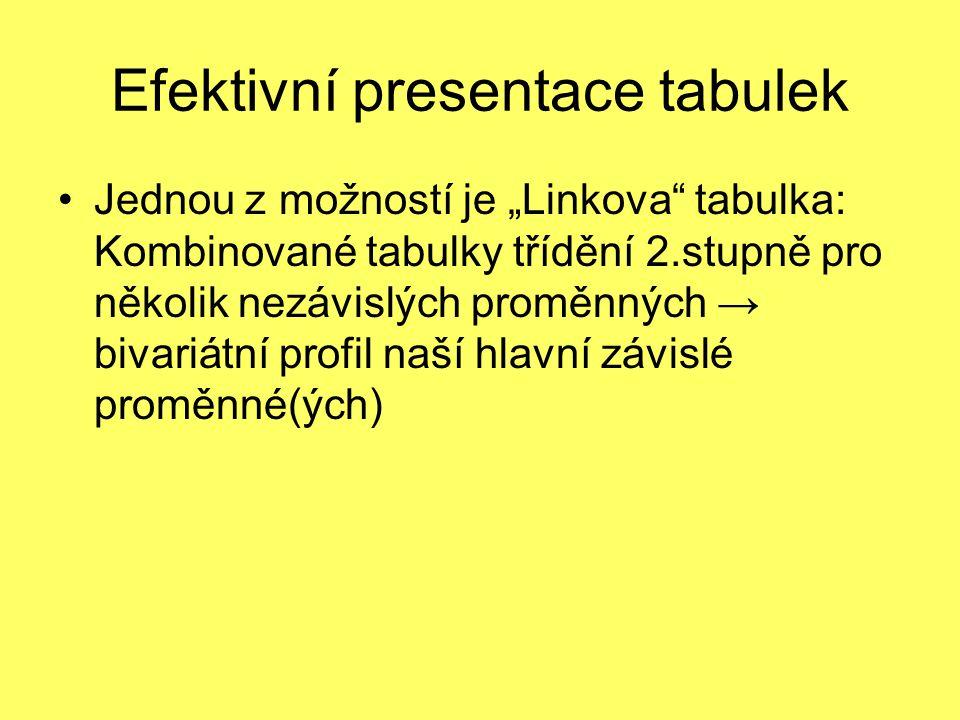 """Efektivní presentace tabulek Jednou z možností je """"Linkova"""" tabulka: Kombinované tabulky třídění 2.stupně pro několik nezávislých proměnných → bivariá"""