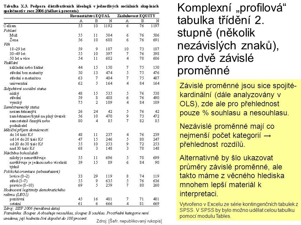 """Komplexní """"profilová"""" tabulka třídění 2. stupně (několik nezávislých znaků), pro dvě závislé proměnné Závislé proměnné jsou sice spojité- kardinální ("""