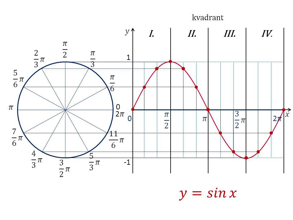 1 I.II.III.IV. 0 0 kvadrant