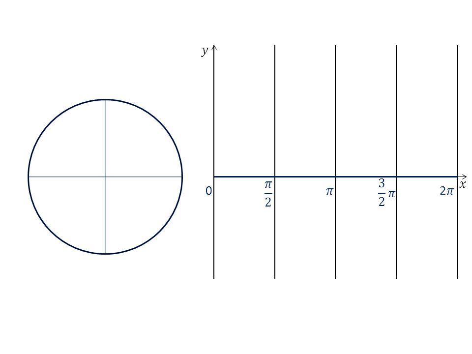 I.II.III.IV. 0 kvadrant